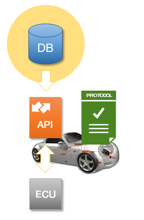 Automotive Data Descriptions - ODX, OTX, CANdb