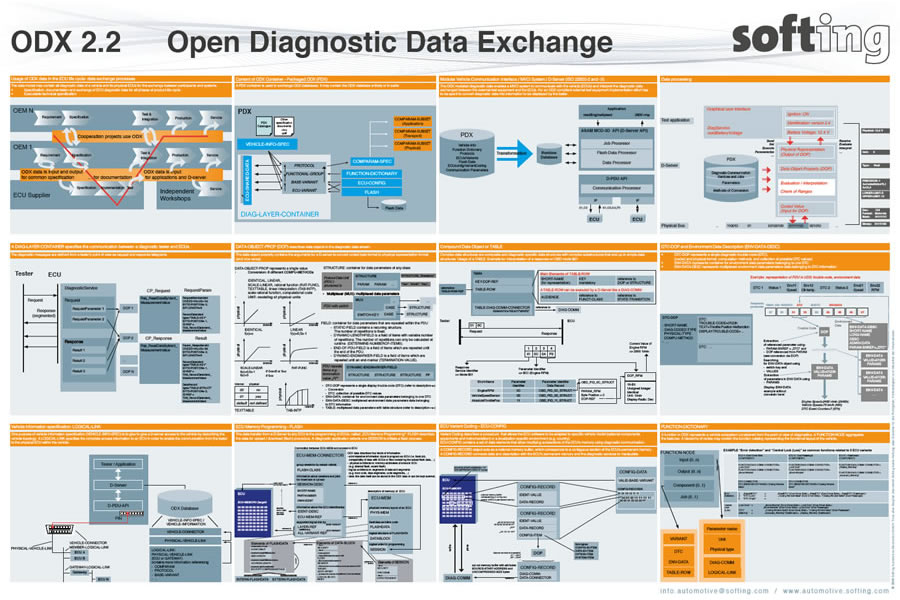 ODX 2.2 Open Diagnostic Data Exchange